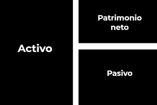 Activo = Patrimonio neto + pasivo