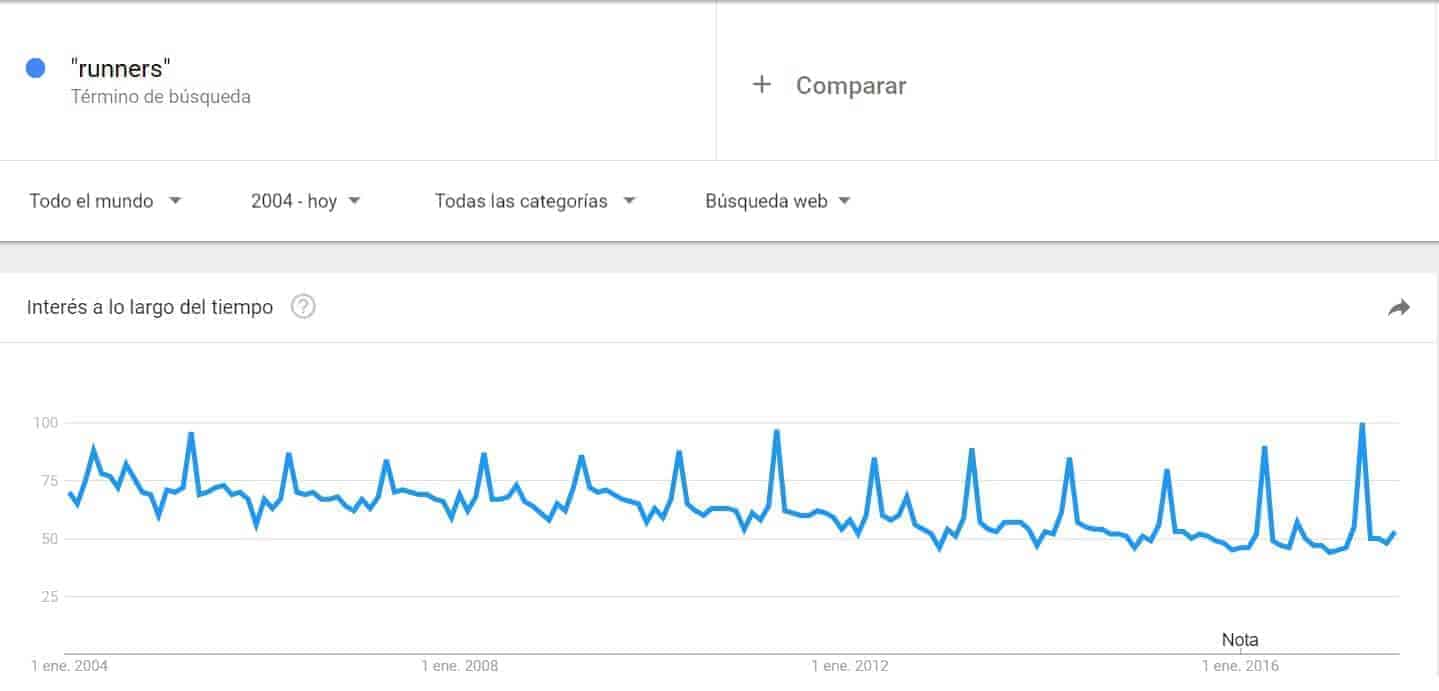 Ejemplo google trends runners