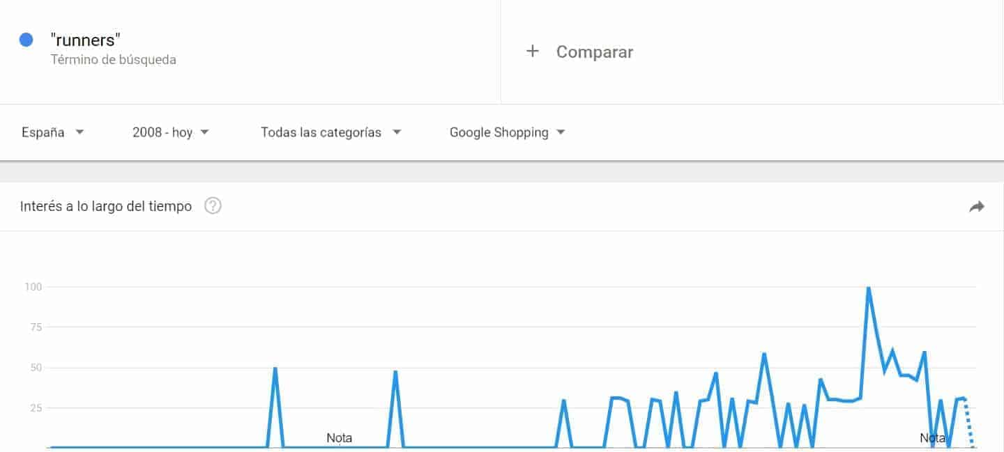 Google shopping españa