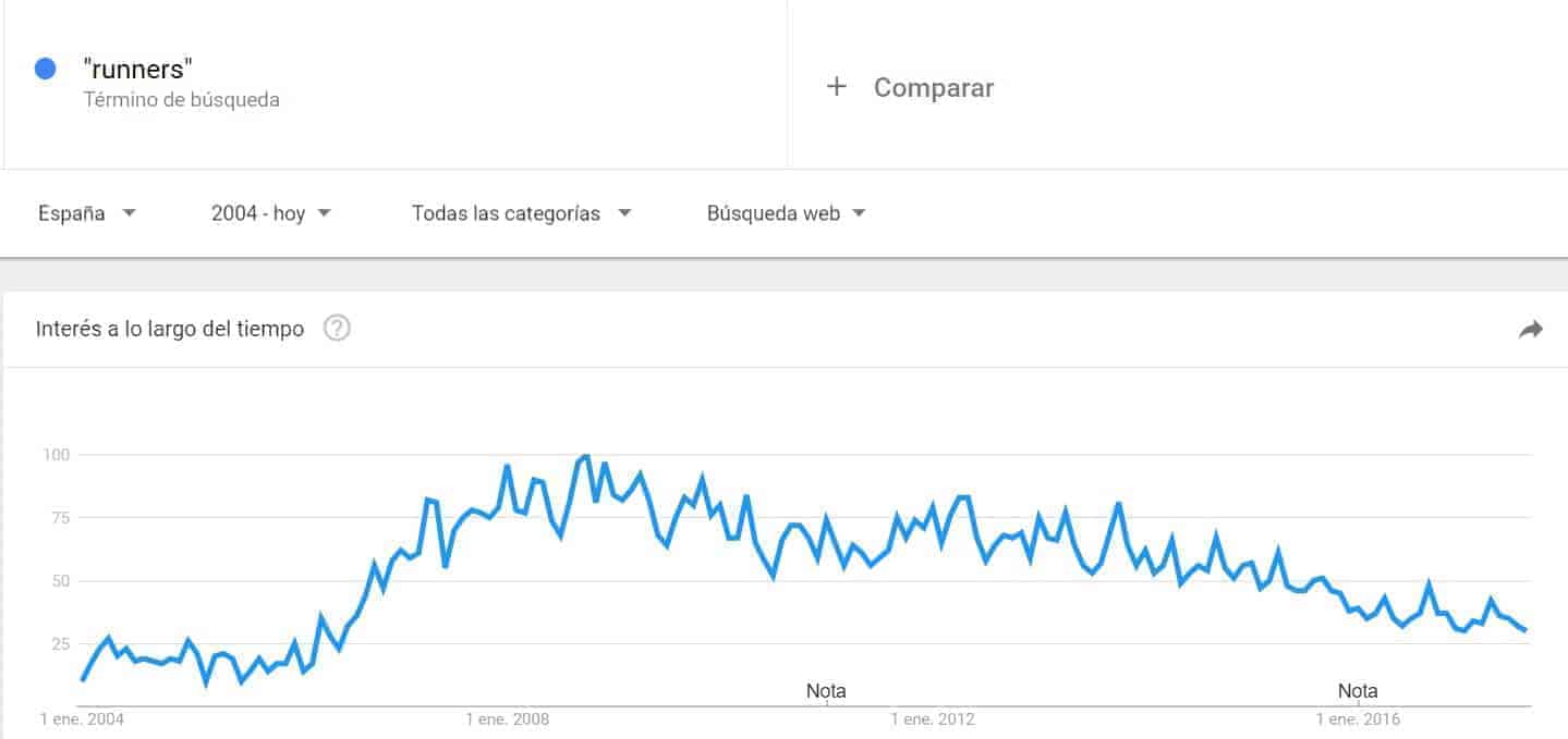 Google trends runners españa