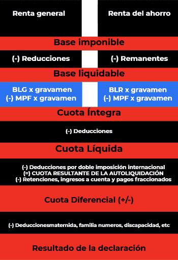 MPF mínimo personal y familiar estructura renta