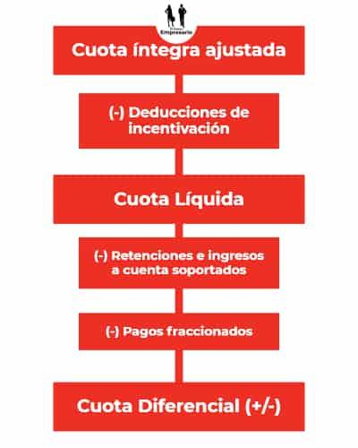 Cálculo de la cuota diferencial y la cuota liquida a pagar Impuestos sociedades