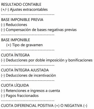 cálculo de liquidación estructura Impuesto de sociedades