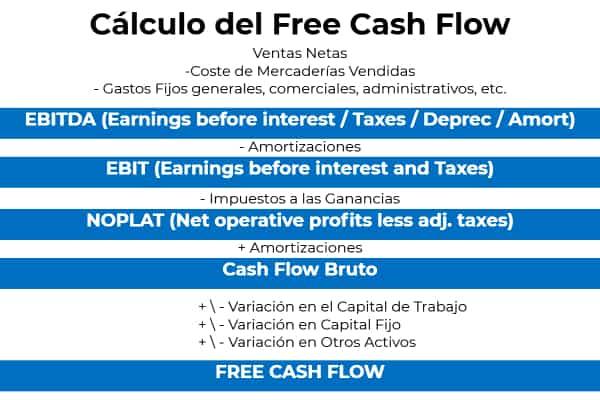 Cálculo del FREE CASH FLOW