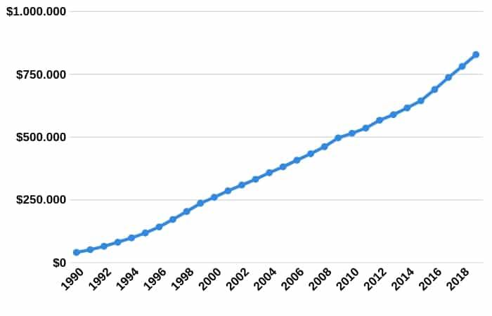 salario mínimo colombia 1990-2019