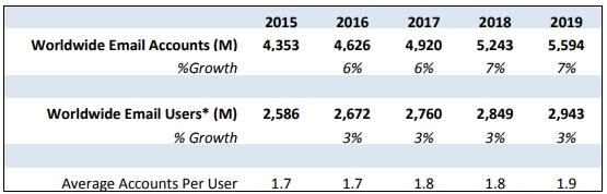 Crecimiento email marketing