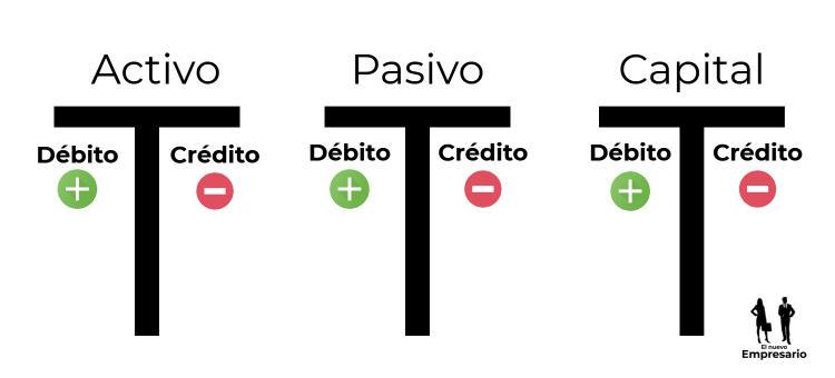 Cuentas T contabilidad